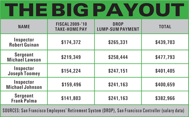 sfpd-drop-payouts.jpg