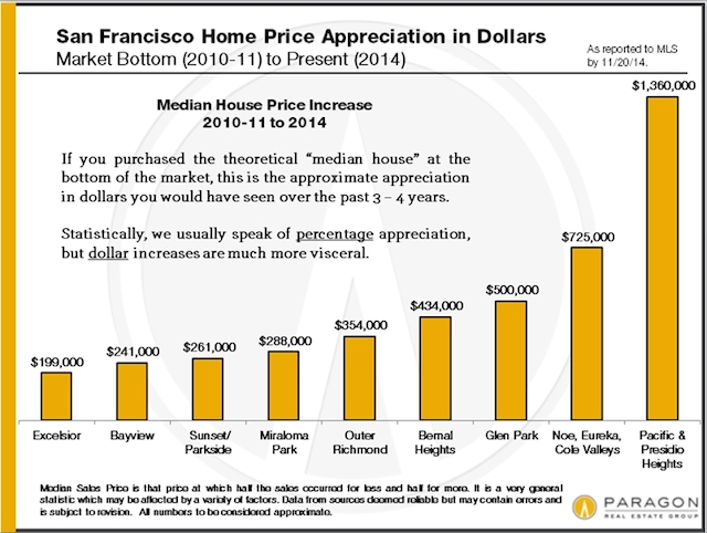 Appreciation-Dollars_by-Neighborhood.jpg