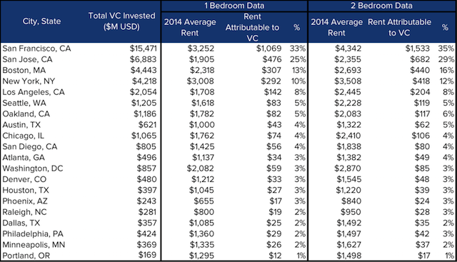 VC-Rent-Table-by-City1.png