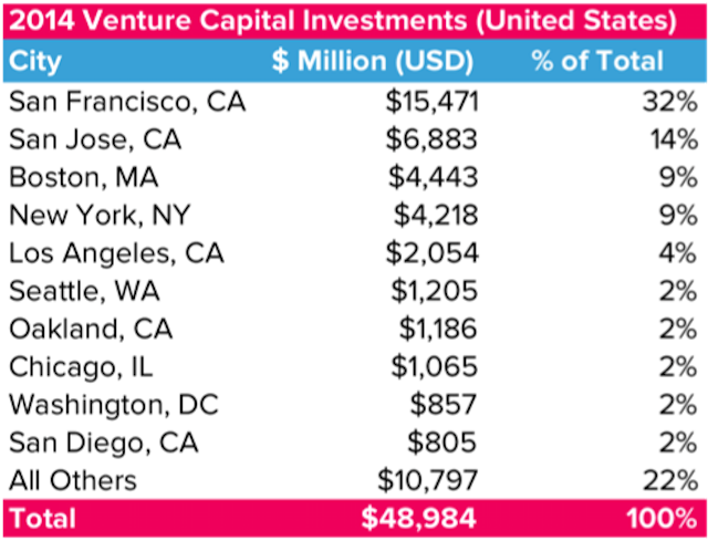 Venture-Capital-Funding-in-the-US.png