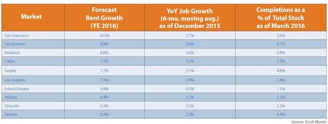 Rent-Forecast-2016.jpg