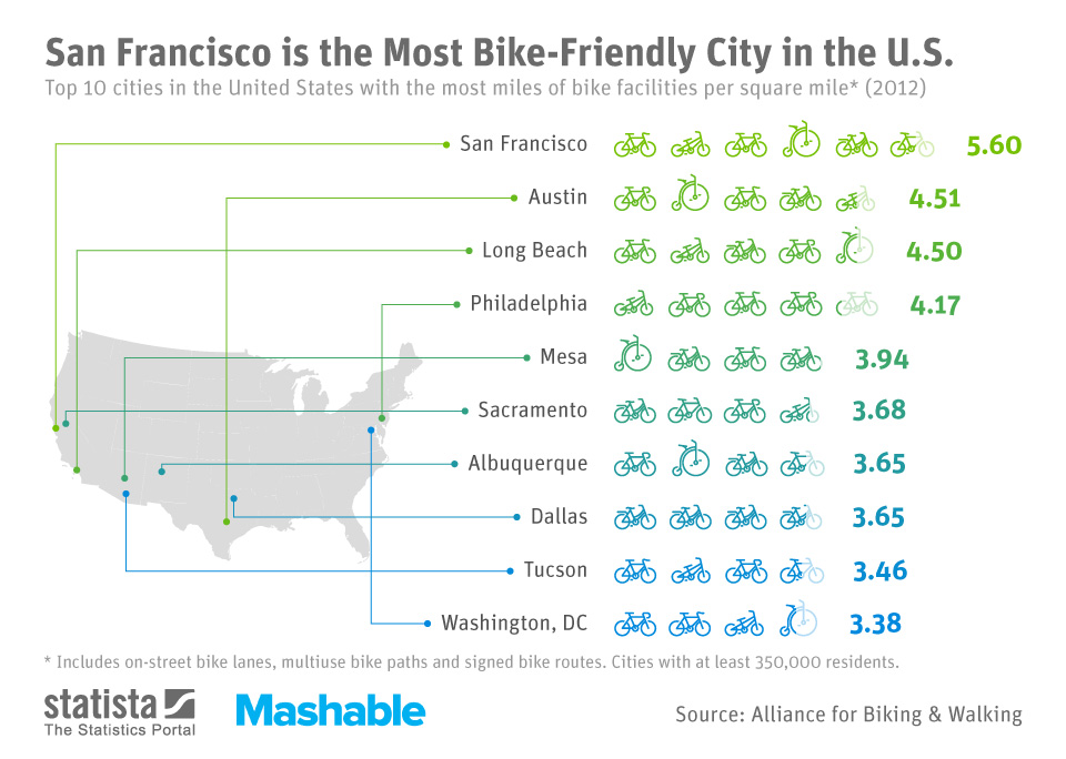 ChartOfTheDay_1646_Most_Bike_Friendly_Cities_in_the_US_n.jpg